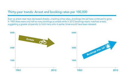 arrests vs bail