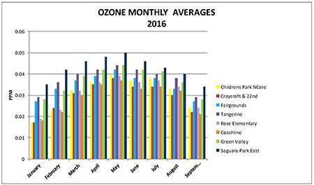 Ozone Monthly Averages Page 1