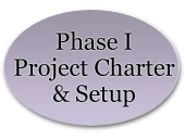 Phase I Project Charter and Project Setup