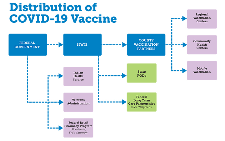 Vaccination Flow Chart